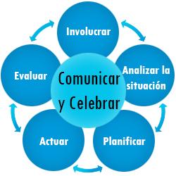 Comunicar y Celebrar