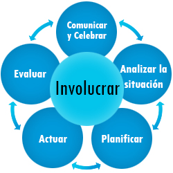 Involucrar