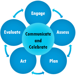 Image of the toolkit phases in a circle highlighting Communicate and Celebrate.