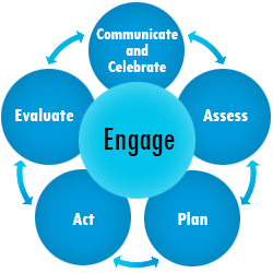 Image of the toolkit phases in a circle highlighting Engage.