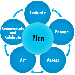 Image of the toolkit phases in a circle highlighting Plan.