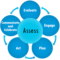Image of the toolkit phases in a circle highlighting Assess.